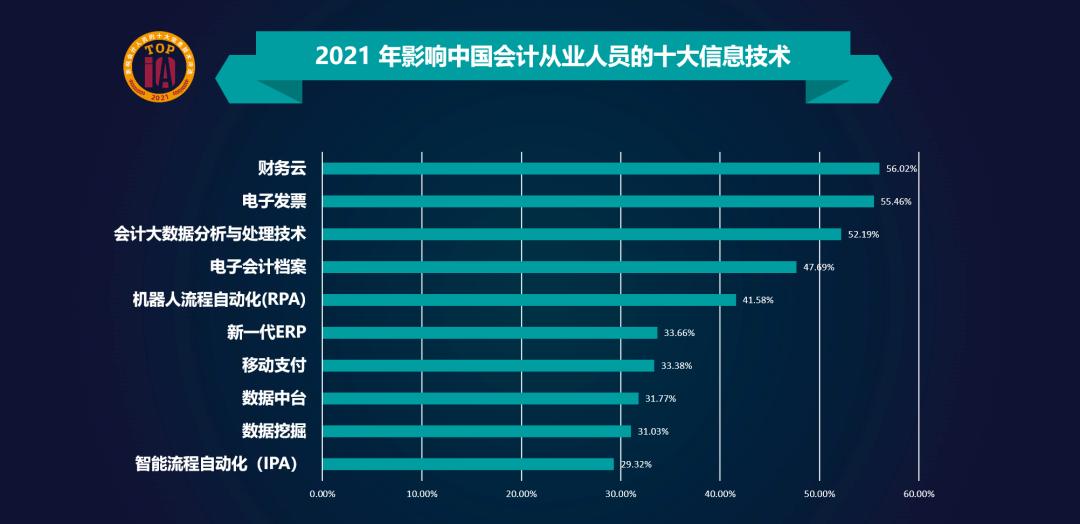 2021年影响中国会计人员的十大信息技术评选结果揭晓